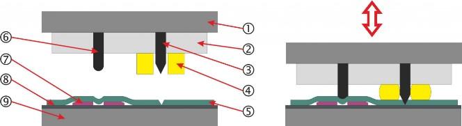 A stancolás eszköze és a szerszám részei